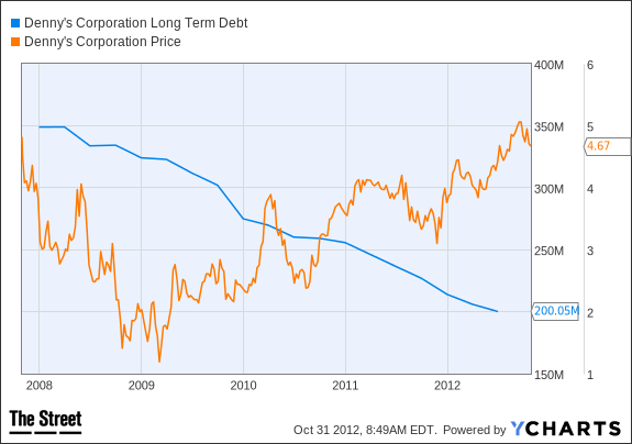 DENN Long Term Debt Chart