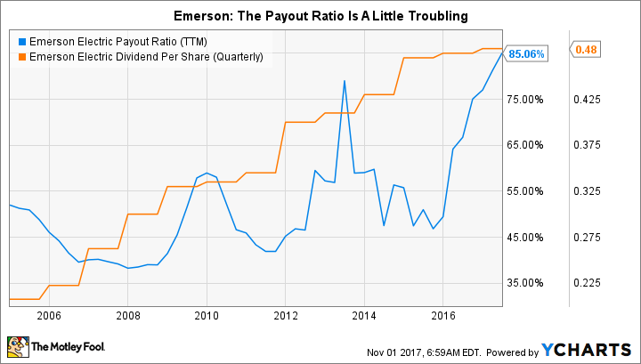 EMR Payout Ratio (TTM) Chart