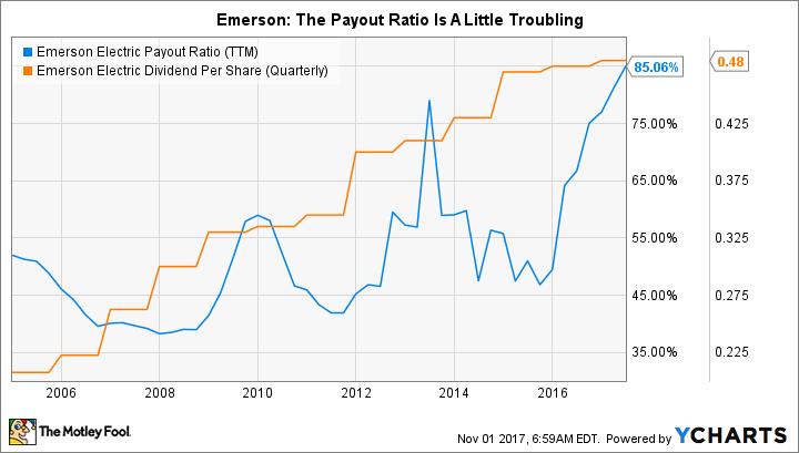 EMR Payout Ratio (TTM) Chart