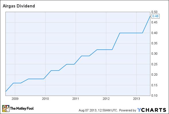 ARG Dividend Chart