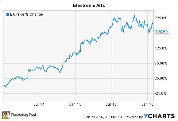 EA Chart