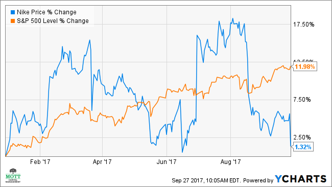 Unfortunately, the company's poor 2Q guidance is the triggering the sharp  sell-off in the stock. The technical chart also signals there could be  trouble ...