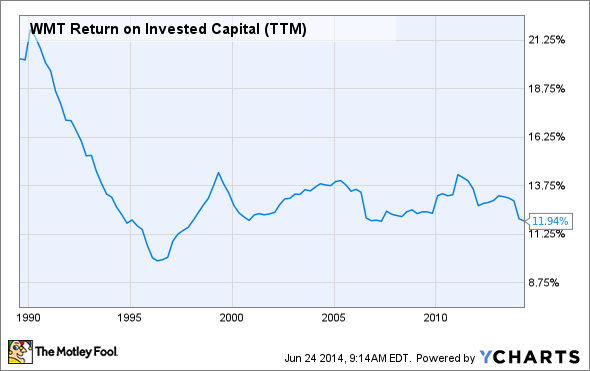 WMT Return on Invested Capital (TTM) Chart