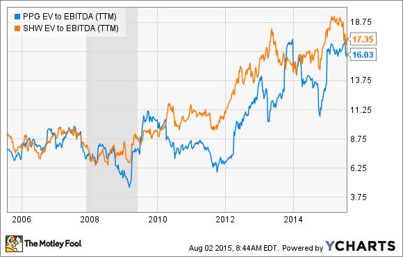 PPG EV to EBITDA (TTM) Chart