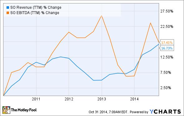 SO Revenue (TTM) Chart