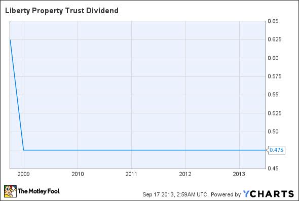 LRY Dividend Chart