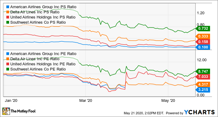 AAL PS Ratio Chart