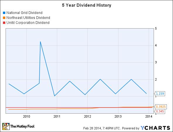 NGG Dividend Chart