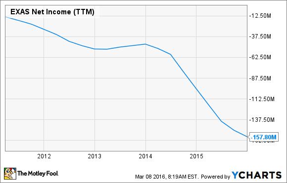 EXAS Net Income (TTM) Chart