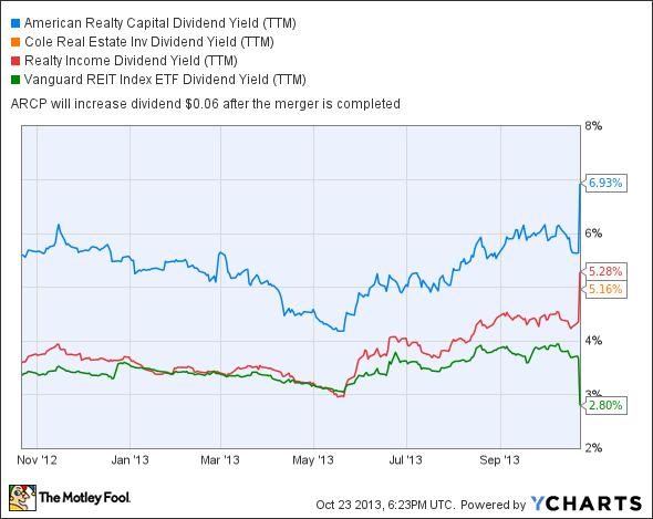 ARCP Dividend Yield (TTM) Chart