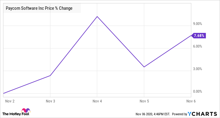PAYC Chart