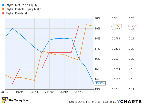SYK Return on Equity Chart