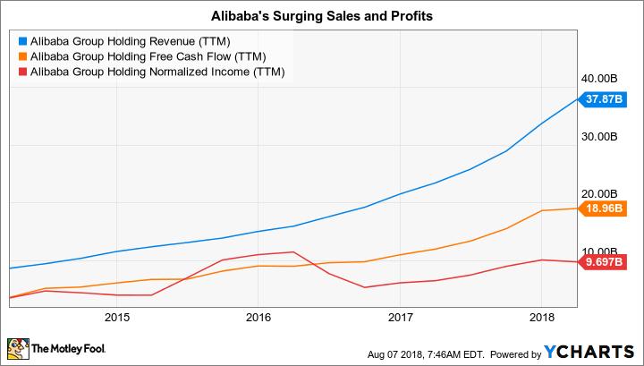 BABA Revenue (TTM) Chart