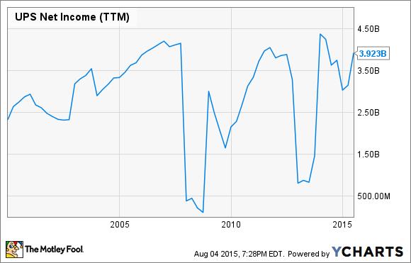 UPS Net Income (TTM) Chart