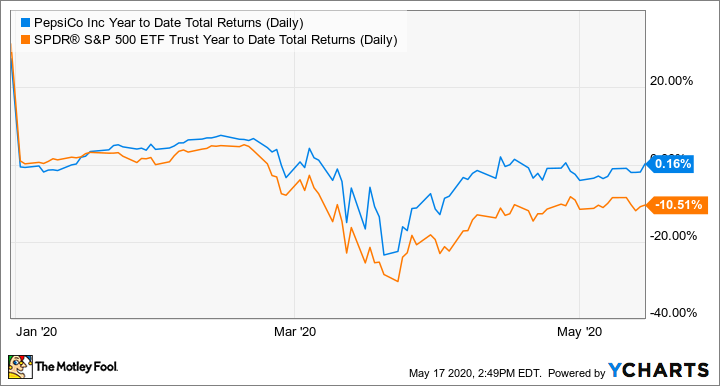 PEP Year to Date Total Returns (Daily) Chart