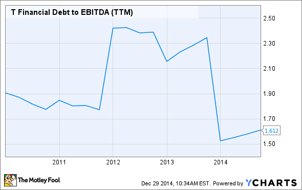 T Financial Debt to EBITDA (TTM) Chart