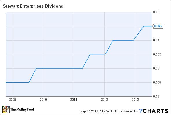 STEI Dividend Chart