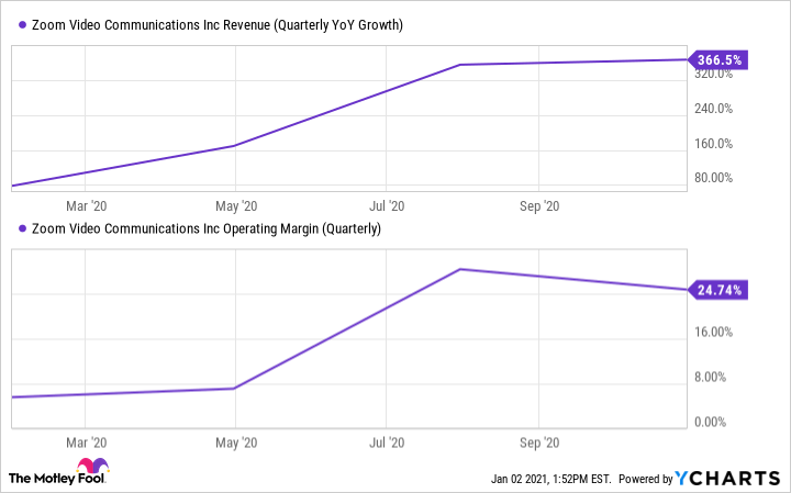 ZM Revenue (Quarterly YoY Growth) Chart