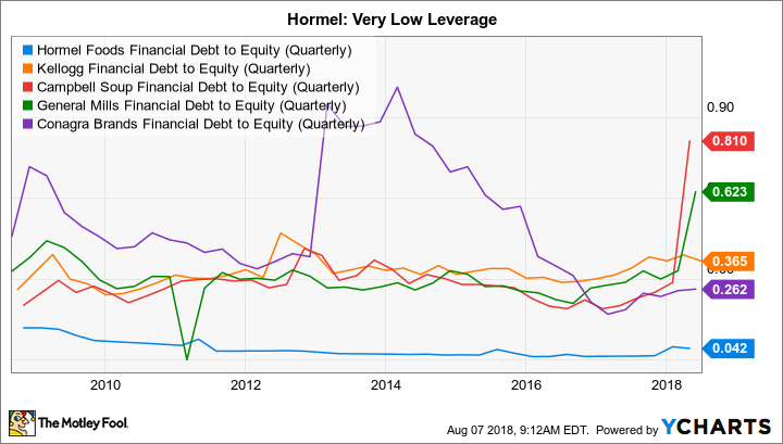 HRL Financial Debt to Equity (Quarterly) Chart