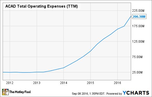 ACAD Total Operating Expenses (TTM) Chart