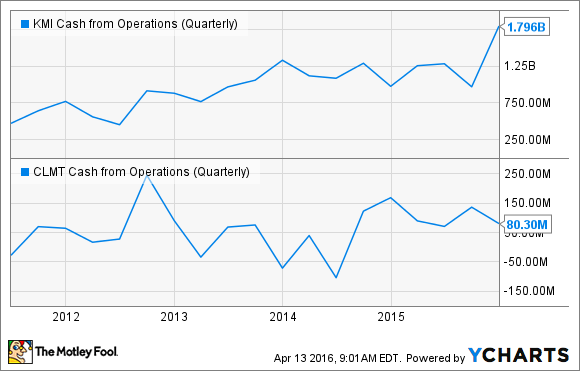 KMI Cash from Operations (Quarterly) Chart