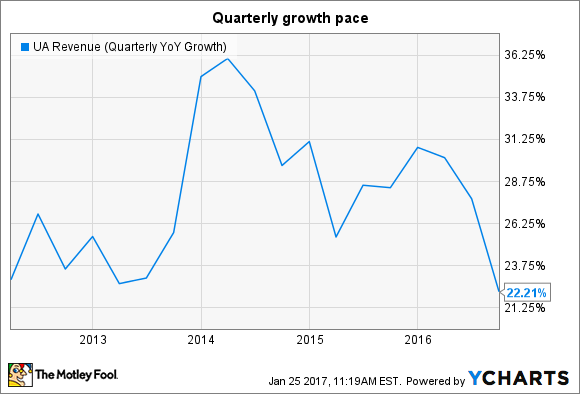 UA Revenue (Quarterly YoY Growth) Chart