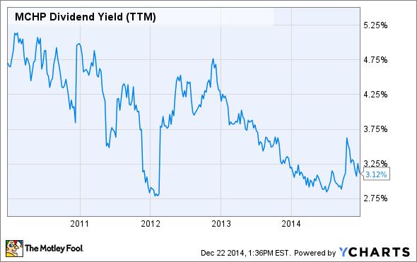 MCHP Dividend Yield (TTM) Chart