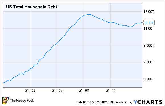 US Total Household Debt Chart