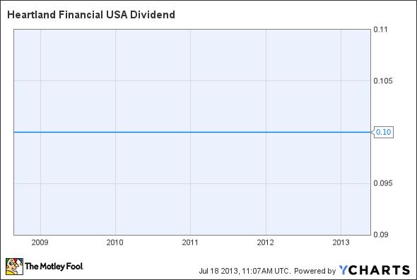 HTLF Dividend Chart