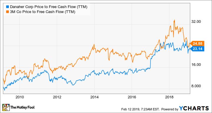 DHR Price to Free Cash Flow (TTM) Chart