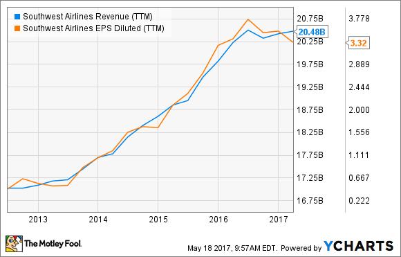 LUV Revenue (TTM) Chart