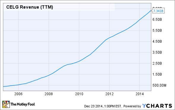 CELG Revenue (TTM) Chart