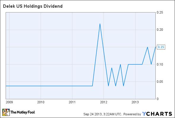 DK Dividend Chart