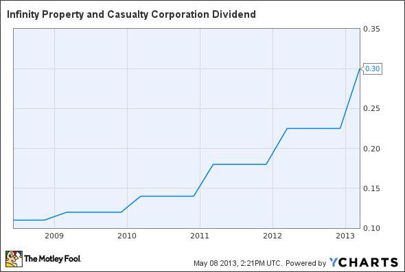 IPCC Dividend Chart