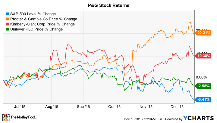 Procter and gamble stock purchase online casino reviews no deposit