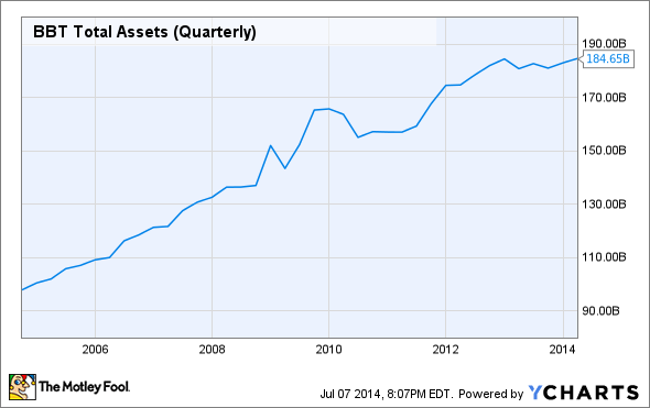 BBT Total Assets (Quarterly) Chart