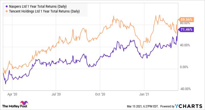 NPSNY 1 Year Total Returns (Daily) Chart