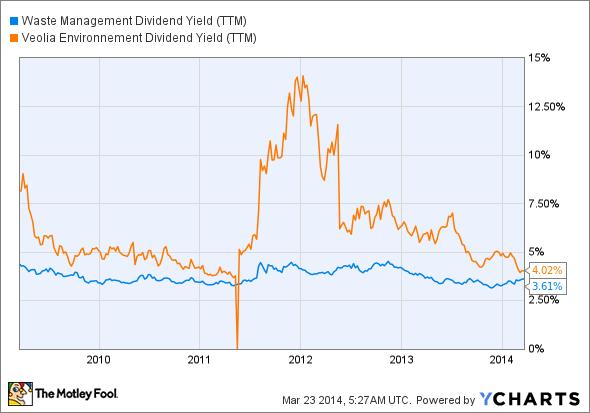 WM Dividend Yield (TTM) Chart