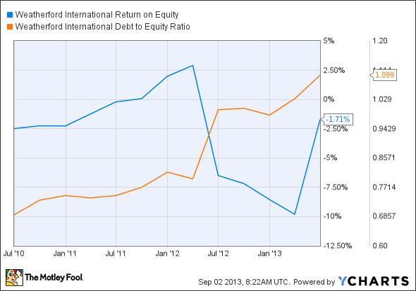 WFT Return on Equity Chart
