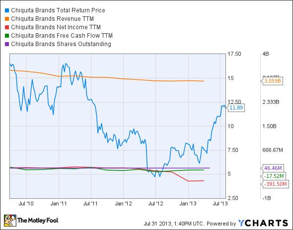 CQB Total Return Price Chart