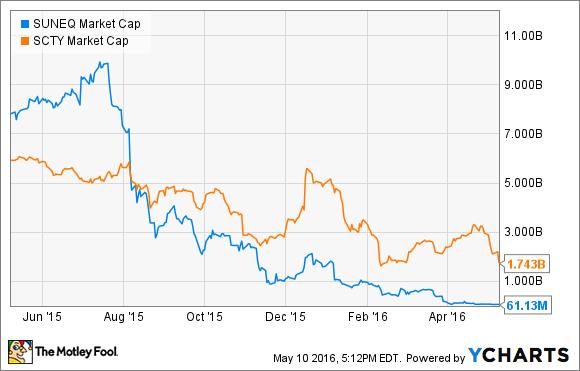 SUNEQ Market Cap Chart