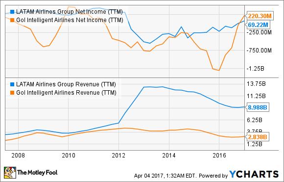 LFL Net Income (TTM) Chart