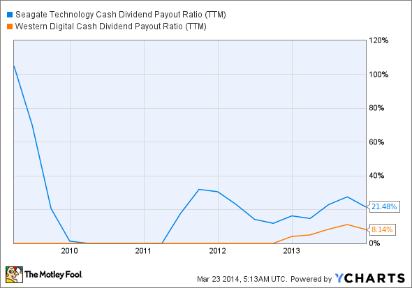 STX Cash Dividend Payout Ratio (TTM) Chart