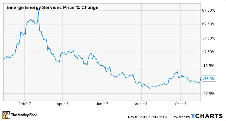EMES Chart
