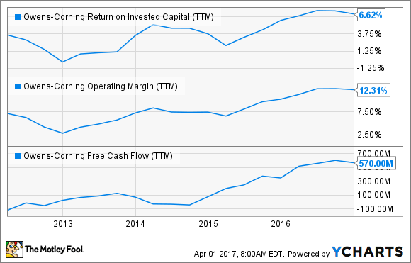 OC Return on Invested Capital (TTM) Chart