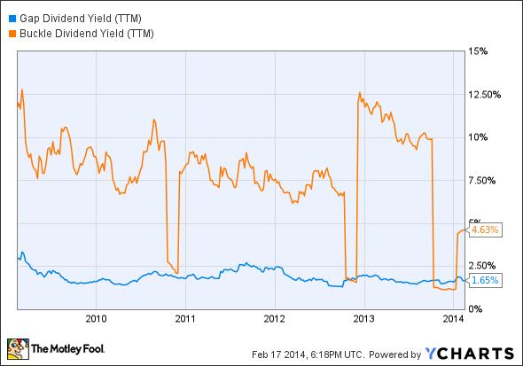 GPS Dividend Yield (TTM) Chart
