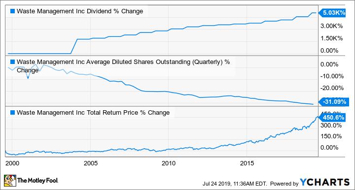 WM Dividend Chart