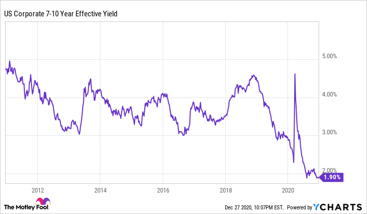 US Corporate 7-10 Year Effective Yield Chart