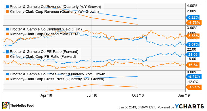 PG Revenue (Quarterly YoY Growth) Chart