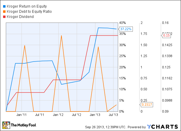 KR Return on Equity Chart